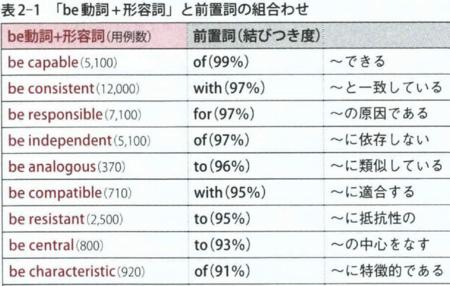 英語の動詞の基本、活用方法など - 24/7English