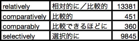 副詞の使い分け9(比較的): ライフサイエンス英語を学ぼう